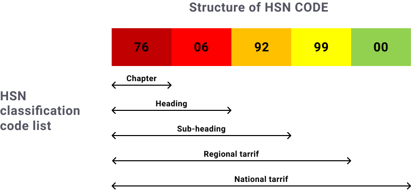 hsn code finder gst.gov.in