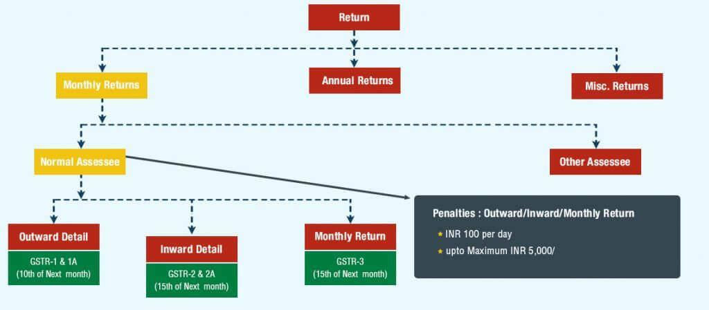 Introduction to GST Returns