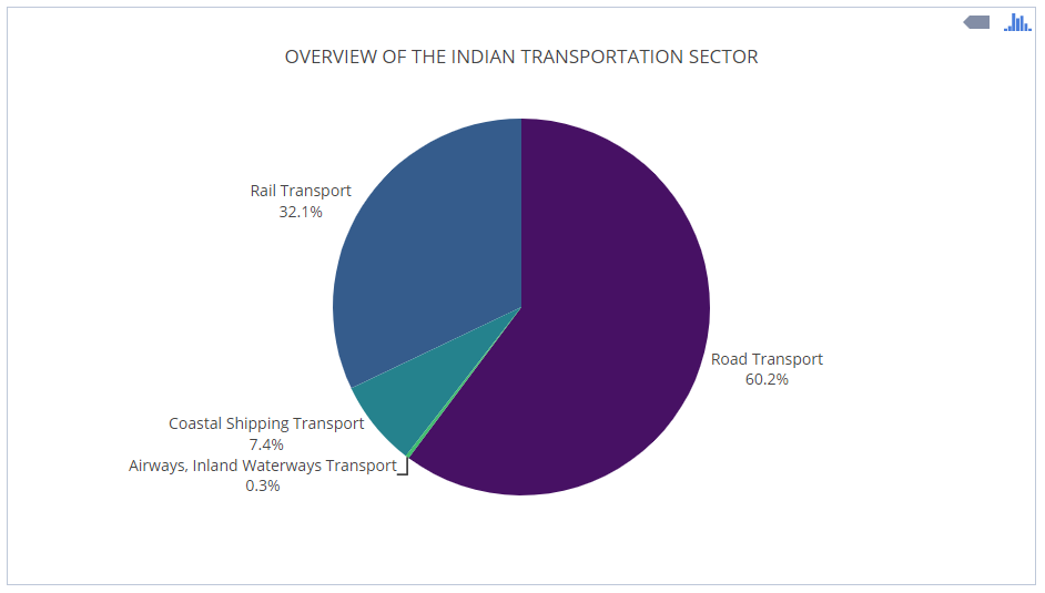 Overview-of-Indian-Transportation-Sector-GST
