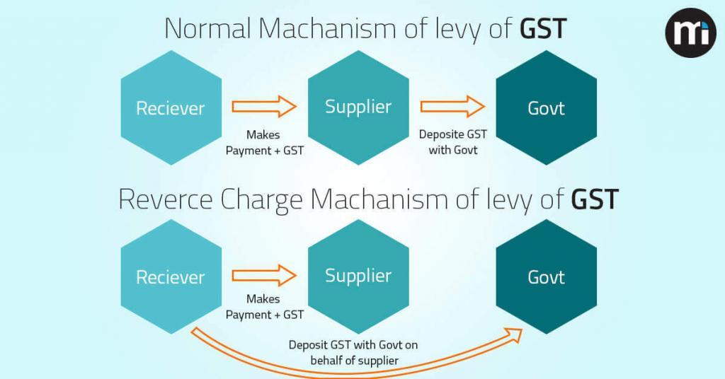 Reverse-Charge-Mechanism-Explained