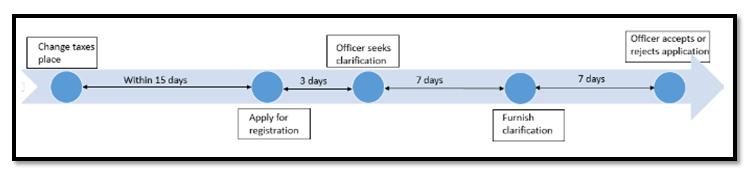 amending-gst-registration