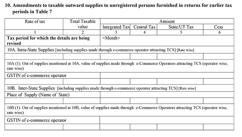 amendments-to-taxable-outward-supplies-to-unregistered-person
