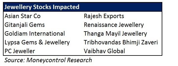 Impact-of-gst-on-jewelry-industry