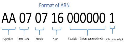ARN Format