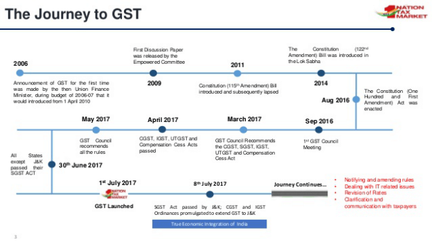 GST History