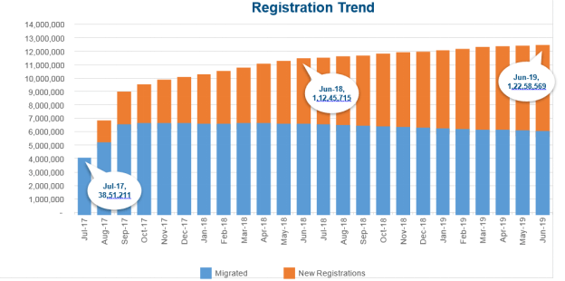 Registration Trend