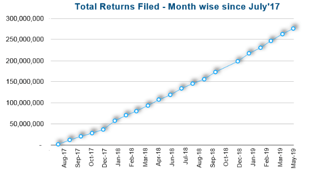 Total Returns Filed