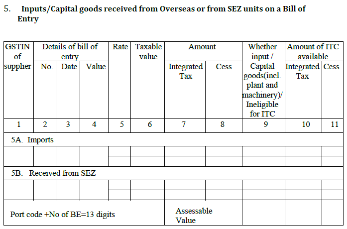 Inputs/Capital-goods-received-from-overseas