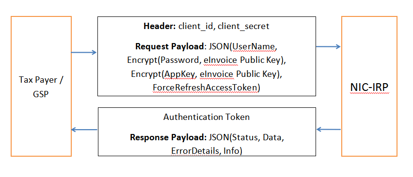 AUTH API – Flow