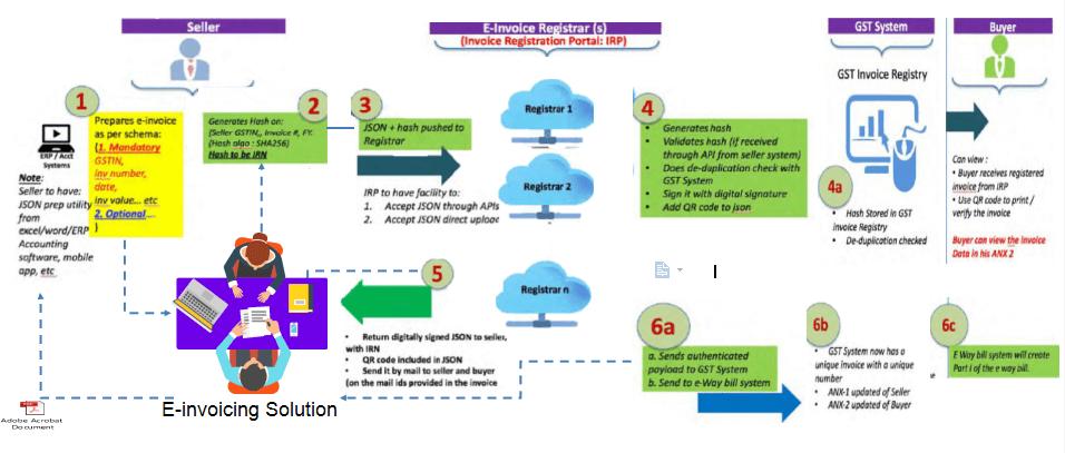 E-invoice workflow