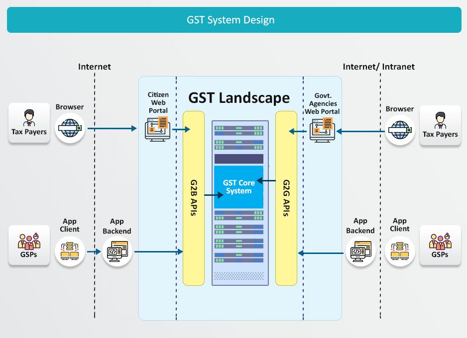 GST System Design