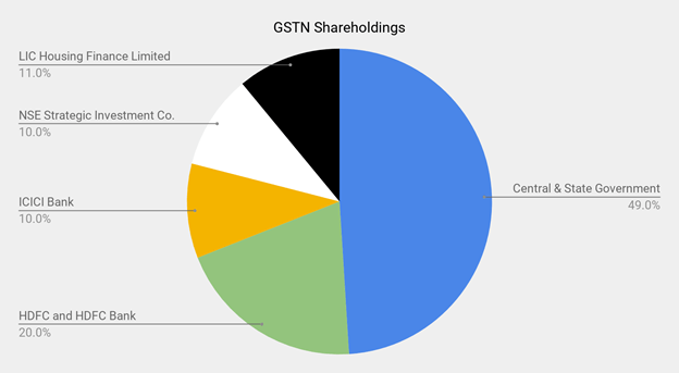 Shareholding Pattern of GSTN