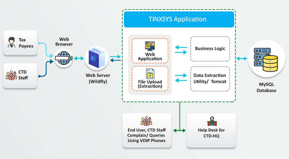 Tinxysy Application Architecture