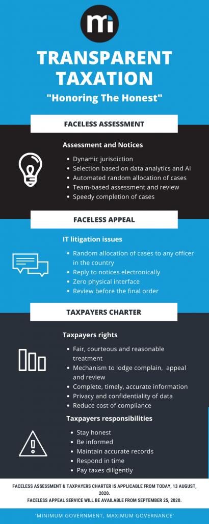 Transparent Taxation