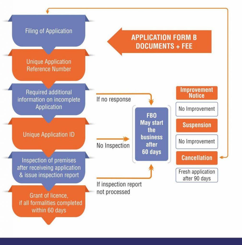 FSSAI Licensing Process