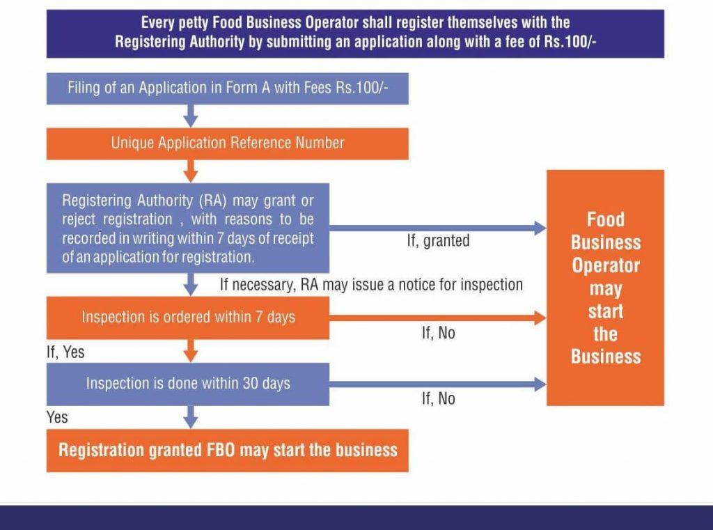 FSSAI Registration Process