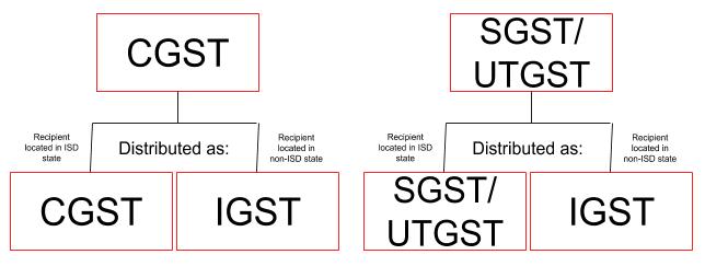 Input Service Distributor