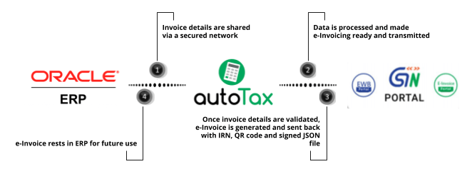 E-Invoicing Solution