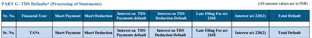 TDS Defaults*(Processing of Defaults)