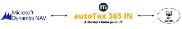 autoTax 365