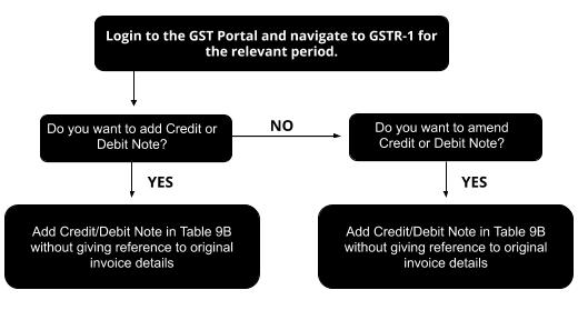 Report Credit Debit Note In GSTR-1