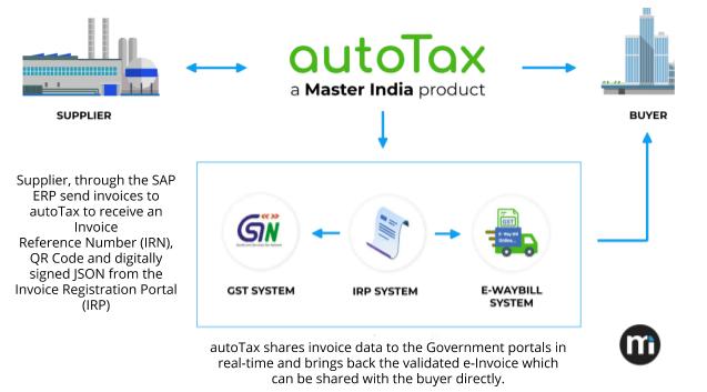 autoTax and SAP - E-Invoicing Solution