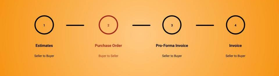 Differences Between Invoice, Pro-Forma Invoice, Estimates And Purchase Order