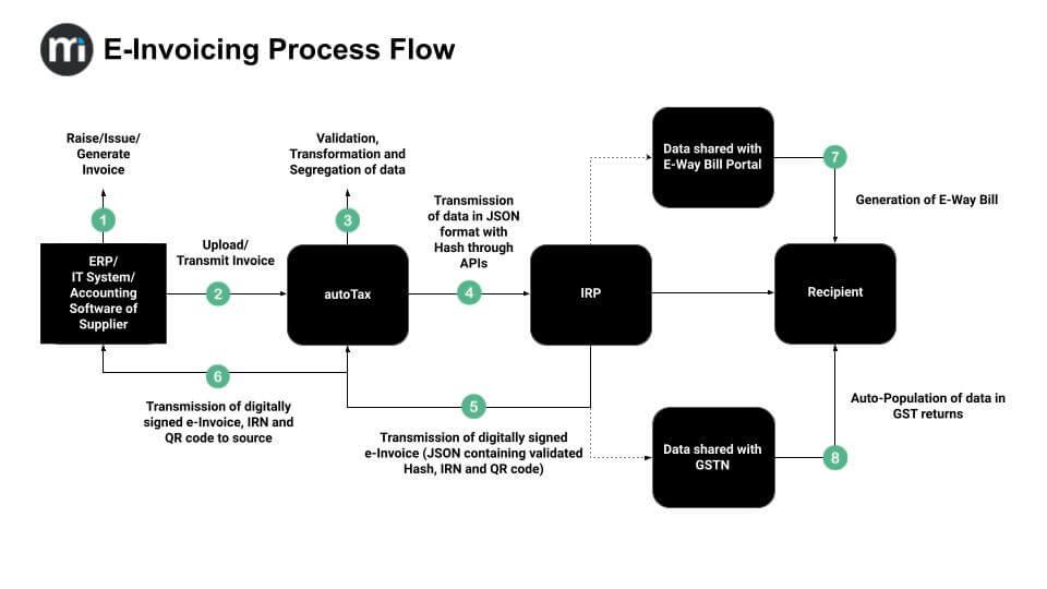 E-Invoicing Process Flow