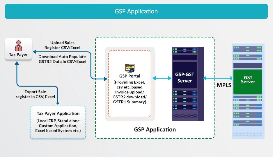 GST Application